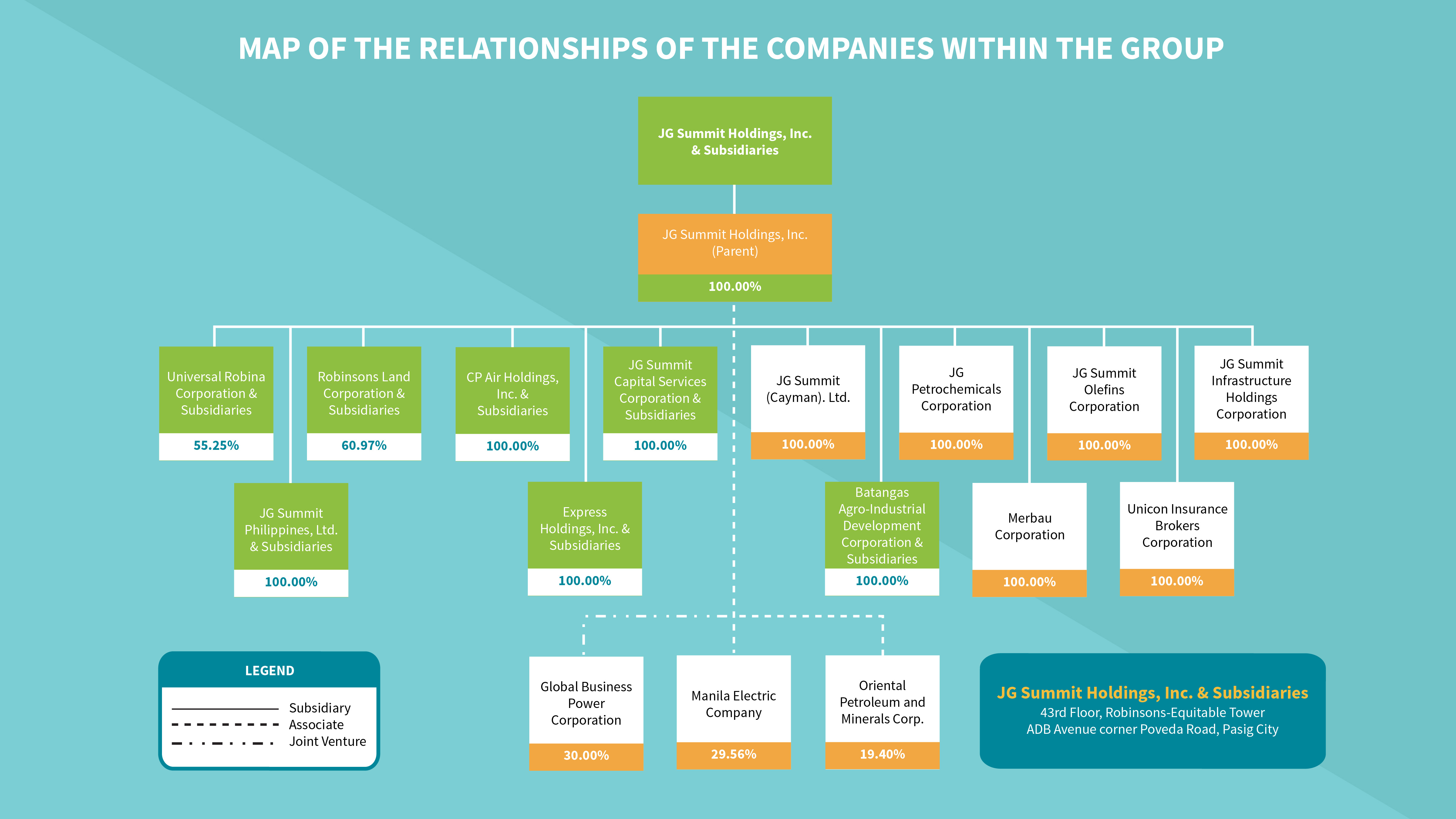 Organizational Structure And Conglomerate Map